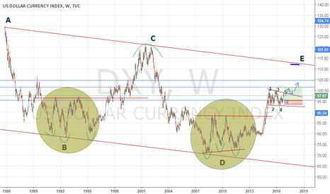 DXY: DXY to FLY or NOSEDIVE