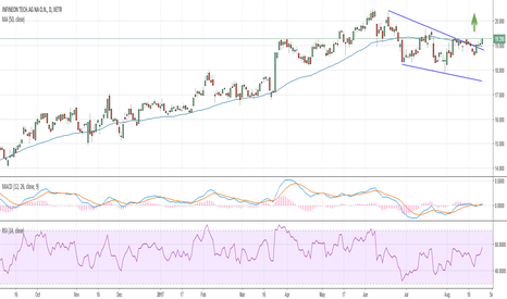 IFX: Infineon ready to break it and claim its new highs?
