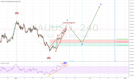 XAUUSD: Counting Elliott waves on Gold