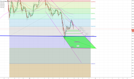 BTCUSD: BTC - Bottom, supports, and buy zones.