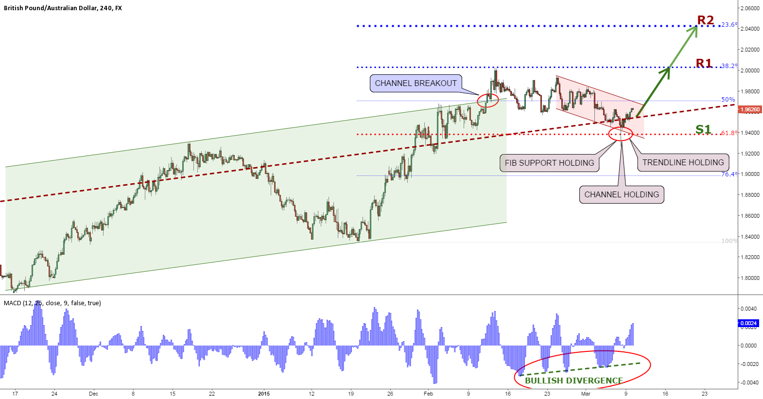 GBPAUD ABOUT TO RESUME AN UPTREND