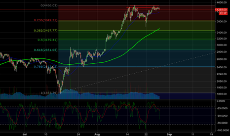 BTCUSD: Time to find a new hobby (SHORT BTC)