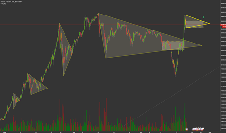 BTCUSD: Bitcoin triangles -- no ATH for a few weeks