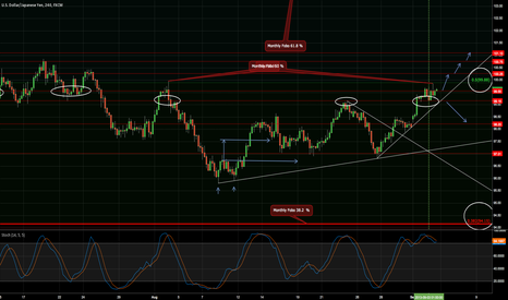 USDJPY: My view of the near future.