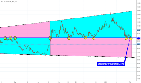 IDEA: IDEA CELLULAR Neckline Breakout