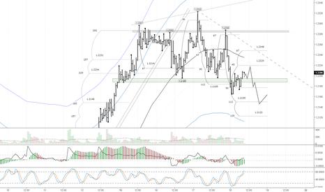 EURUSD: Пара евро/доллар на днях вошла в коррекционную фазу