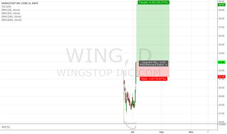 WING: Trade #37 - Long WING