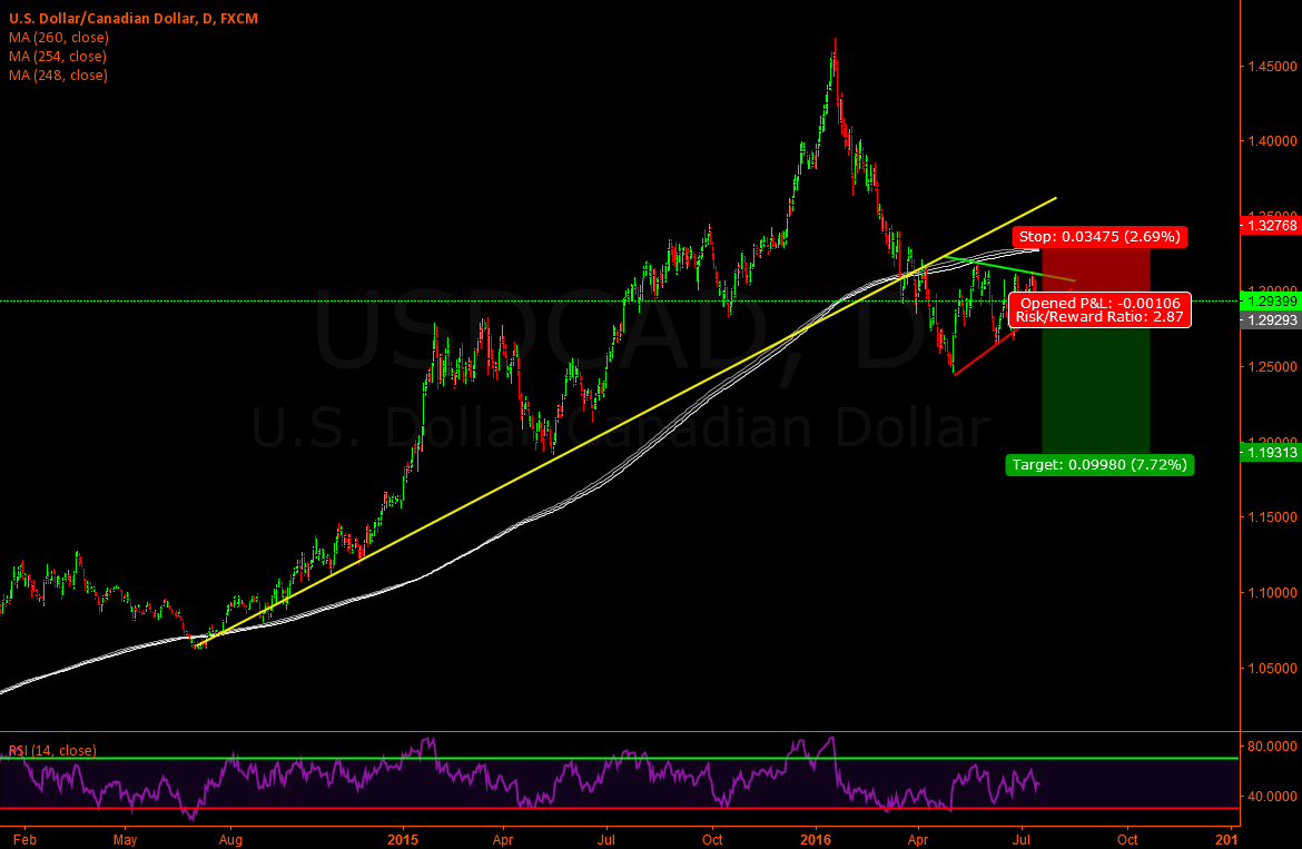 Usd/Cad - Updated analisys
