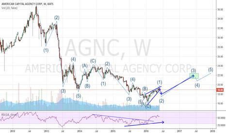 AGNC: AGNC - WAVE ANALYSIS - 12 MONTH PROJECTION