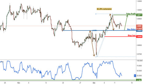 USDCHF: USD/CHF approaching major support, prepare to buy