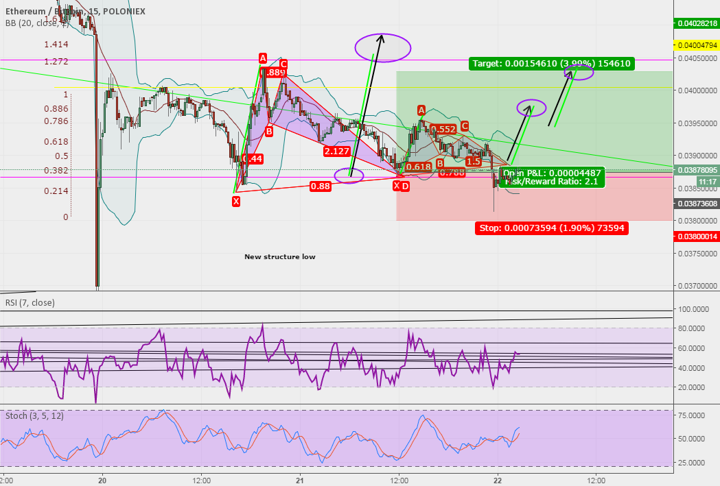 Trade continuation-Bullish bat pattern ETHBTC