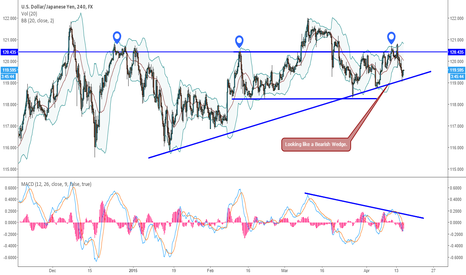 USDJPY: Bearish Triangle