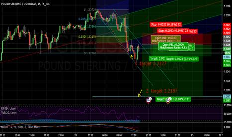 GBPUSD: Short BPD/USD updated