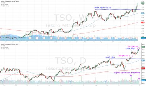 TSO: TSO gaps up on higher volume - again