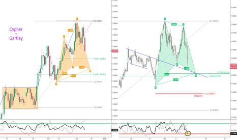 GBPNZD: GBP/NZD - Doppio potenziale Pattern Armonico in trend.