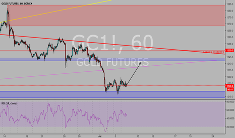 GC1!: GOLD TO 1240