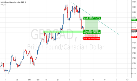 GBPCAD: Resistance turned support