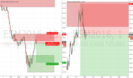 ESM2016: Looking Short to retest the lows of the day
