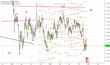 EURUSD: Triple bottom around 105.300  Strong long term bullish signal.