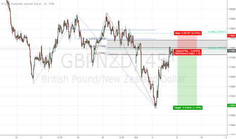 GBPNZD: Downtrend resume