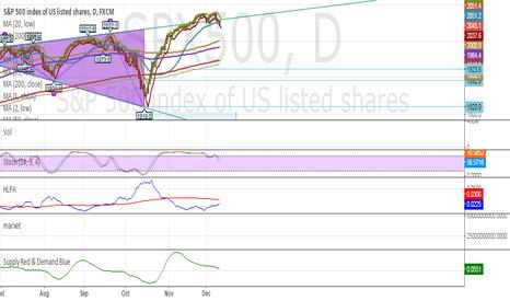 SPX500: General Market Downturn (Update)