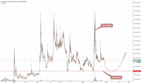 EGCBTC: EGC/BTC High volatility