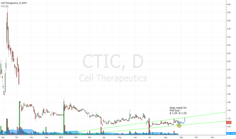 CTIC: CTIC
