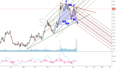SV1!: SV1!. Silver. One more short attempt