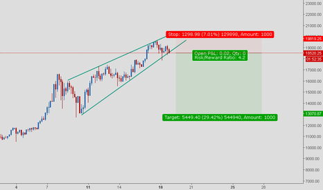 """BTCUSD: """"rising wedge"""" is breking and divergence  on the 4h chart"""