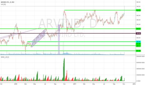 ARVIND: Breakout in Arvind on Decent Volumes