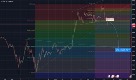 LTCUSD: Короткая продажа LTC/USD