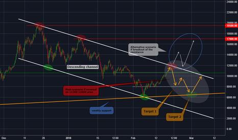 BTCUSD: BTCUSD - Upcoming trend reversal on major resistance