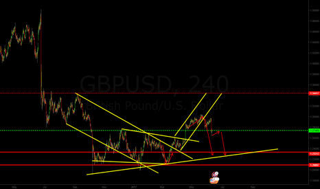 GBPUSD: prepare for another drop after consolidation!