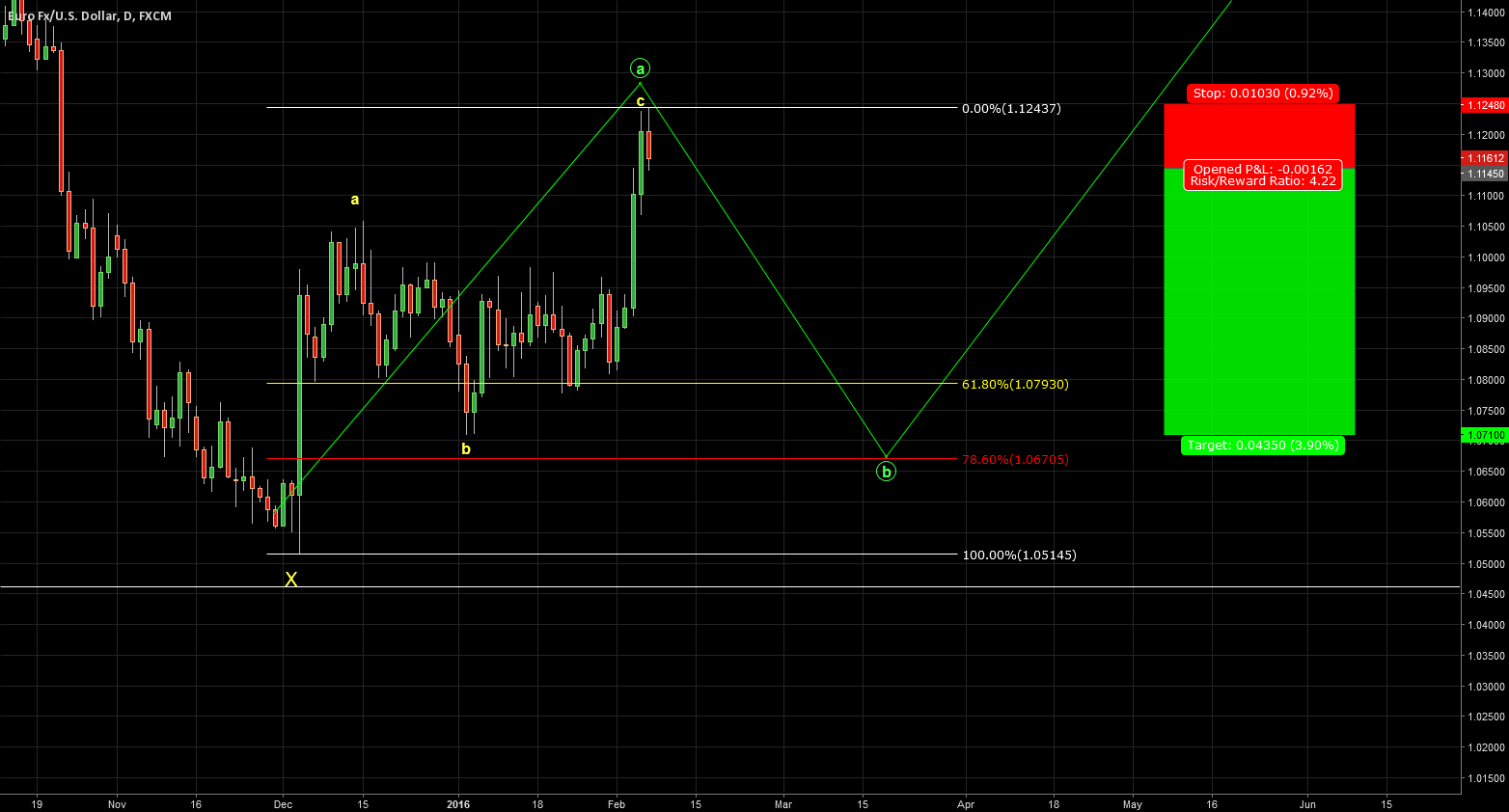 EURUSD. Short here (1.1145) for 1.0710. Risk/reward 1:4