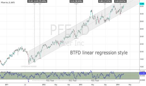 PFE: BTFD Linear Regression Style