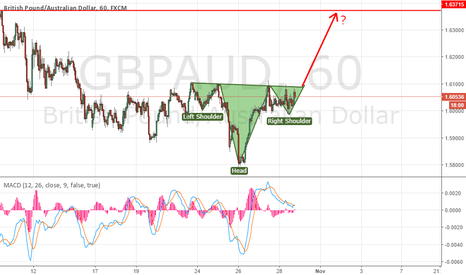 GBPAUD: HEAD & SHOULDERS MAY WORK :)