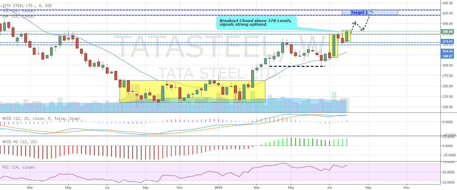 Tata Steel Breakout Confirmed at Weekly chart (BUY)