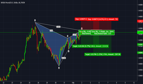 GBPUSD: GBPUSD: Bearish Gartley Completion