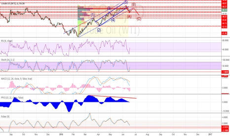 USOIL: Maybe Elliot correction ABC
