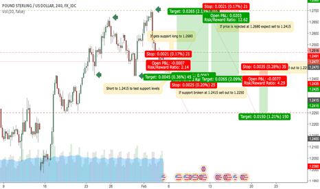 GBPUSD: GBP/USD SHORT MEDIUM/LONG TERM