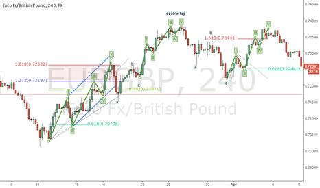 EURGBP: EUR/GBP 4H wave count