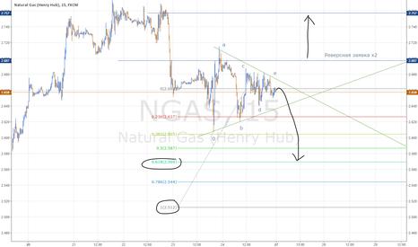 NGAS: Натуральный газ - треугольник
