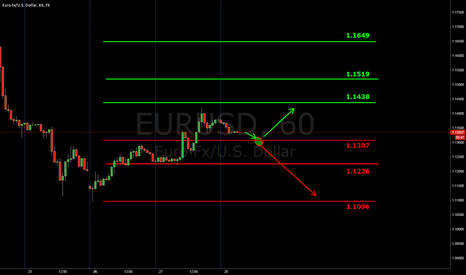 EURUSD: Being in the Reference Area Euro Fibonacci