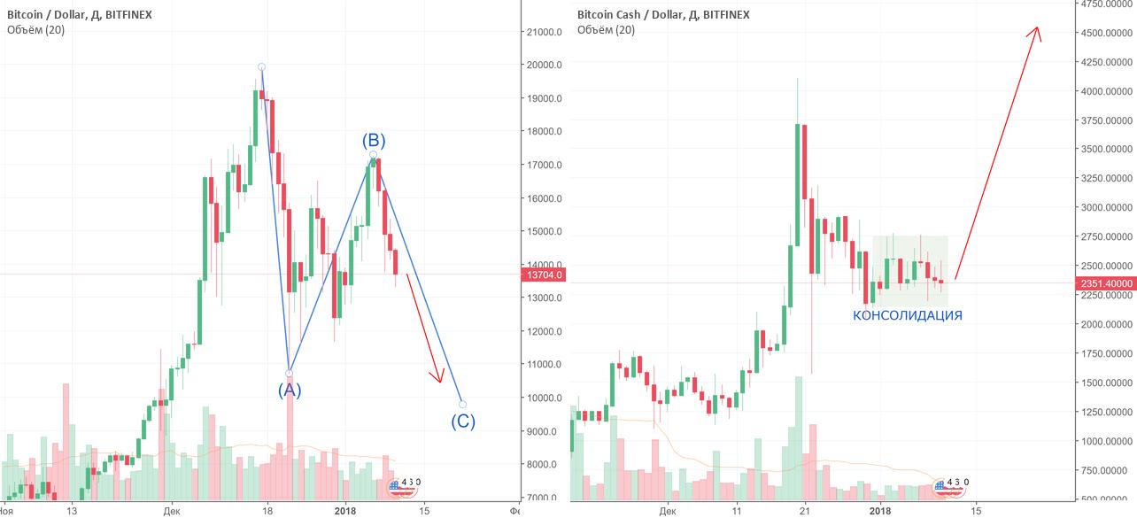 ИКС ДВА: Обратная корреляция BTC и BTH. Цель Bitcoin Cash $5000.