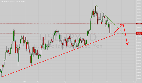 USDJPY: nice daily support