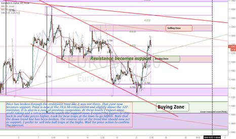 EURUSD: EURUSD  Price structure analysis (1H)