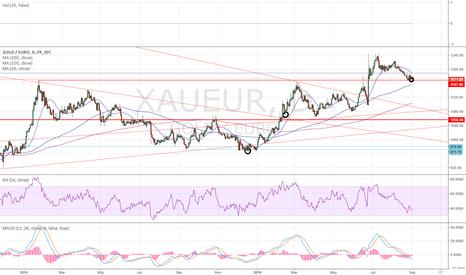 XAUEUR: Gold, long term accumulation, part 3