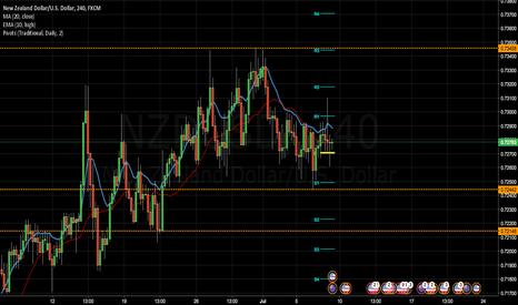 NZDUSD: NZD/USD Analysis for Week 24