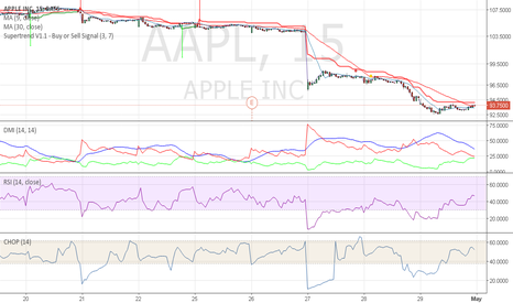 AAPL: aapl turnaround from here
