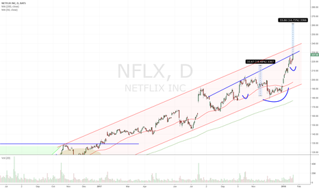 NFLX: NFLX - IHS b/o taking if off a yr+ channel